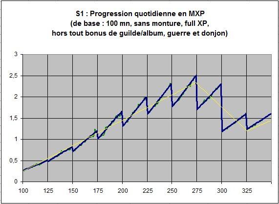 Freins d'XP S&f_progressionXP